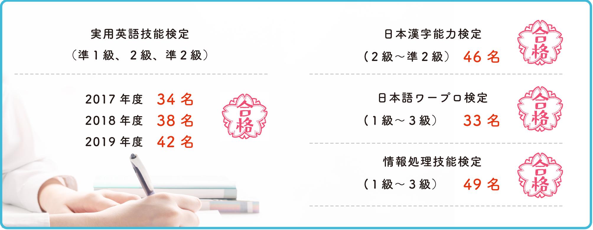 各種検定試験合格